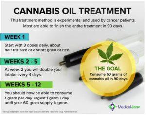 Rick Simpson Cannabis Oil